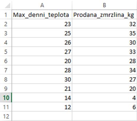 4 data pro analýzu