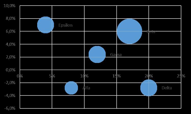 6 výsledný graf - jedna řada