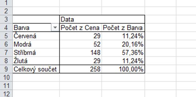 tabulka_s_procenty