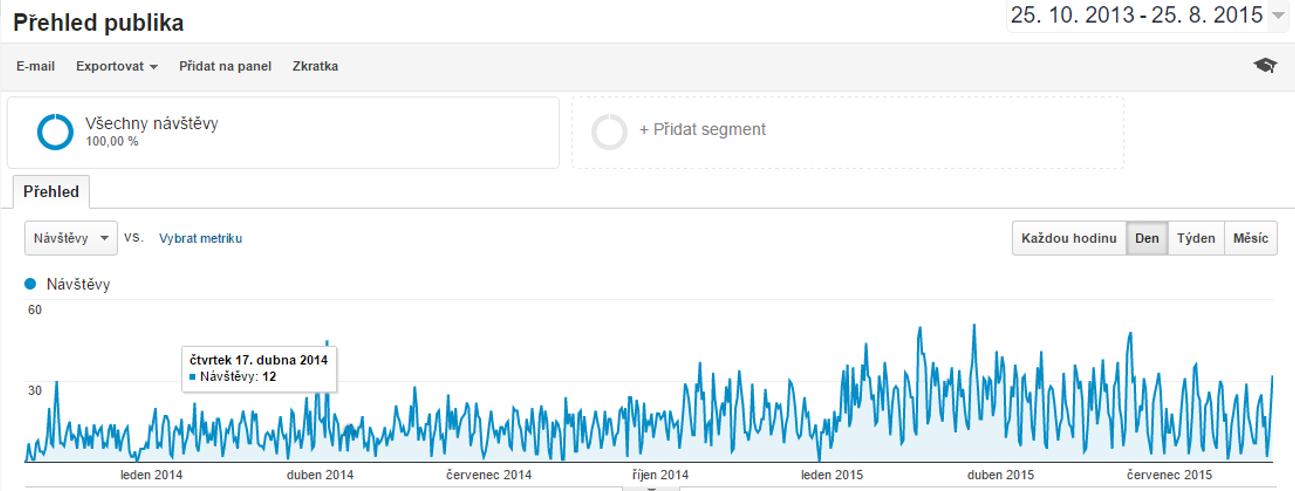 google analytics puvodni graf - Copy