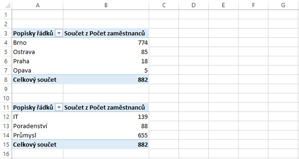 dve kontingencni tabulky