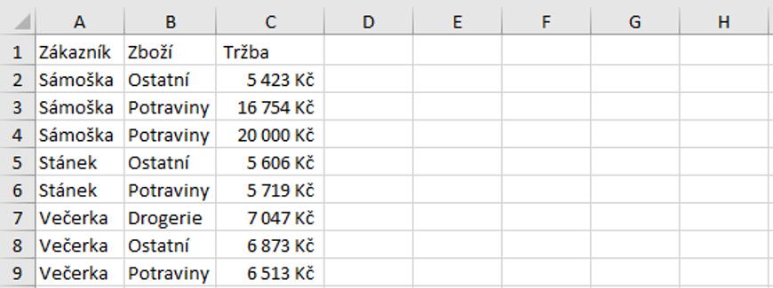 seřazená data