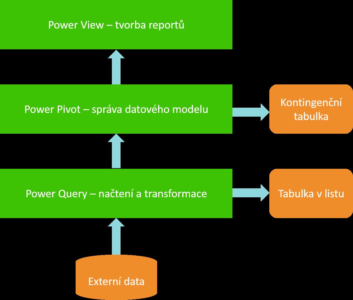 schéma bi