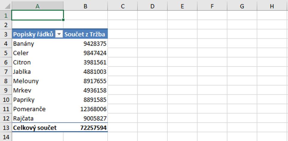 tabulka před podmíněným formátováním