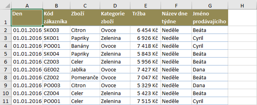 zdrojová tabulka