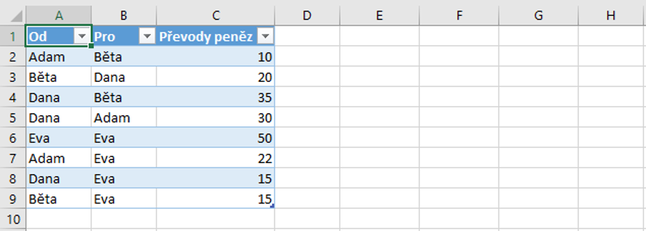 tabulka-pro-sitovy-graf